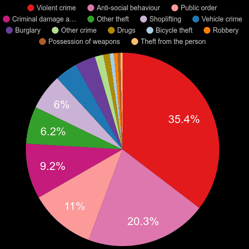 Bath crime statistics