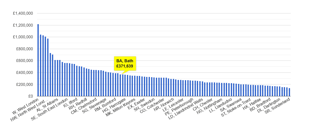 Bath house price rank