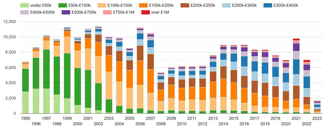 Bath property sales volumes