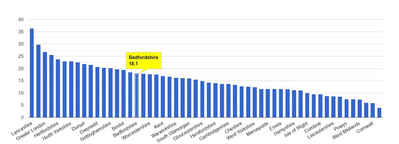 Bedfordshire antisocial behaviour crime rate rank