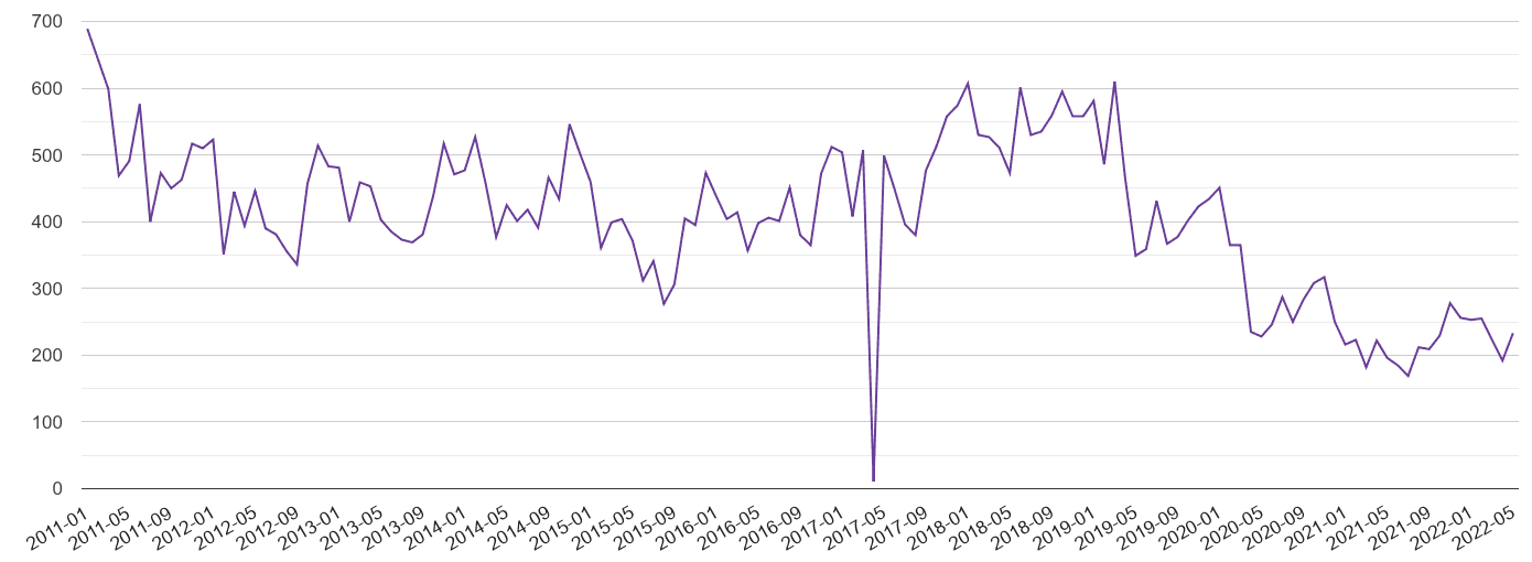 Bedfordshire burglary crime volume