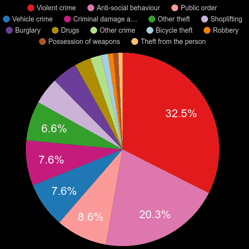 Bedfordshire crime statistics