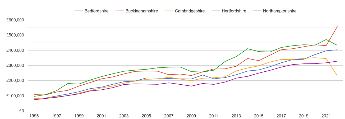 Bedfordshire new home prices and nearby counties