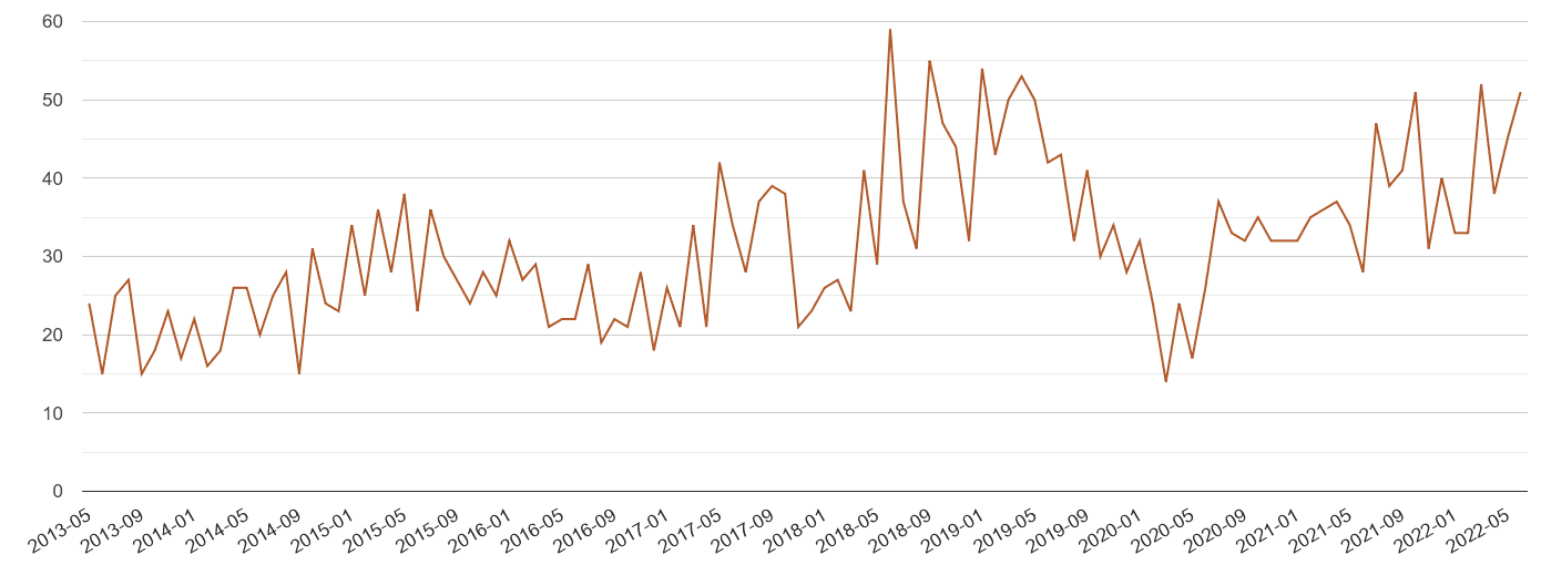 Bedfordshire possession of weapons crime volume