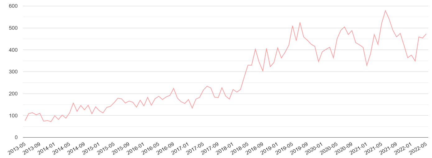 Bedfordshire public order crime volume
