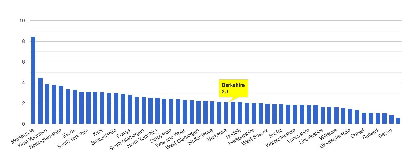 Berkshire drugs crime rate rank