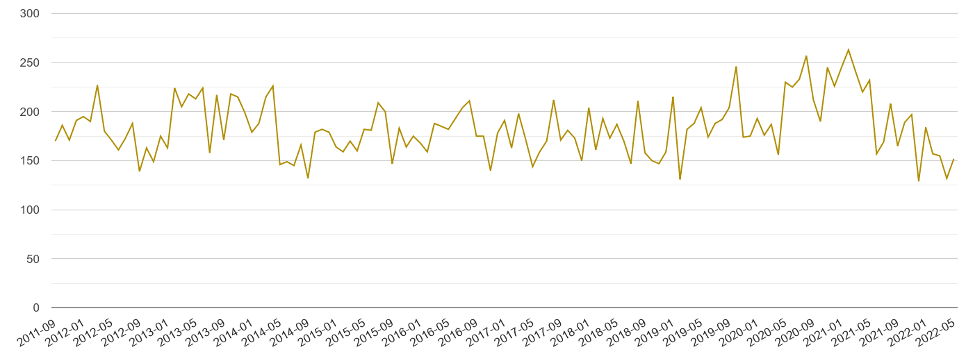 Berkshire drugs crime volume
