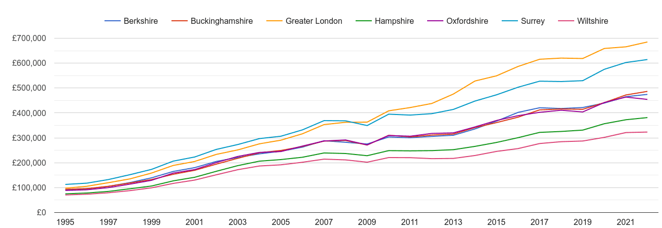 Berkshire house prices and nearby counties