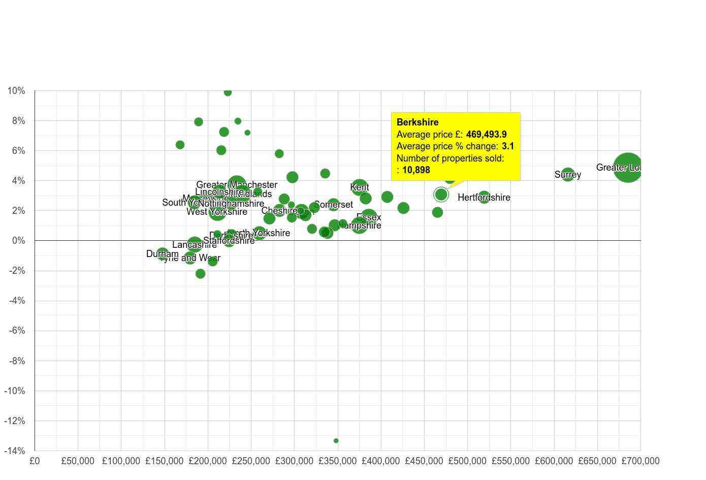 Berkshire house prices compared to other counties