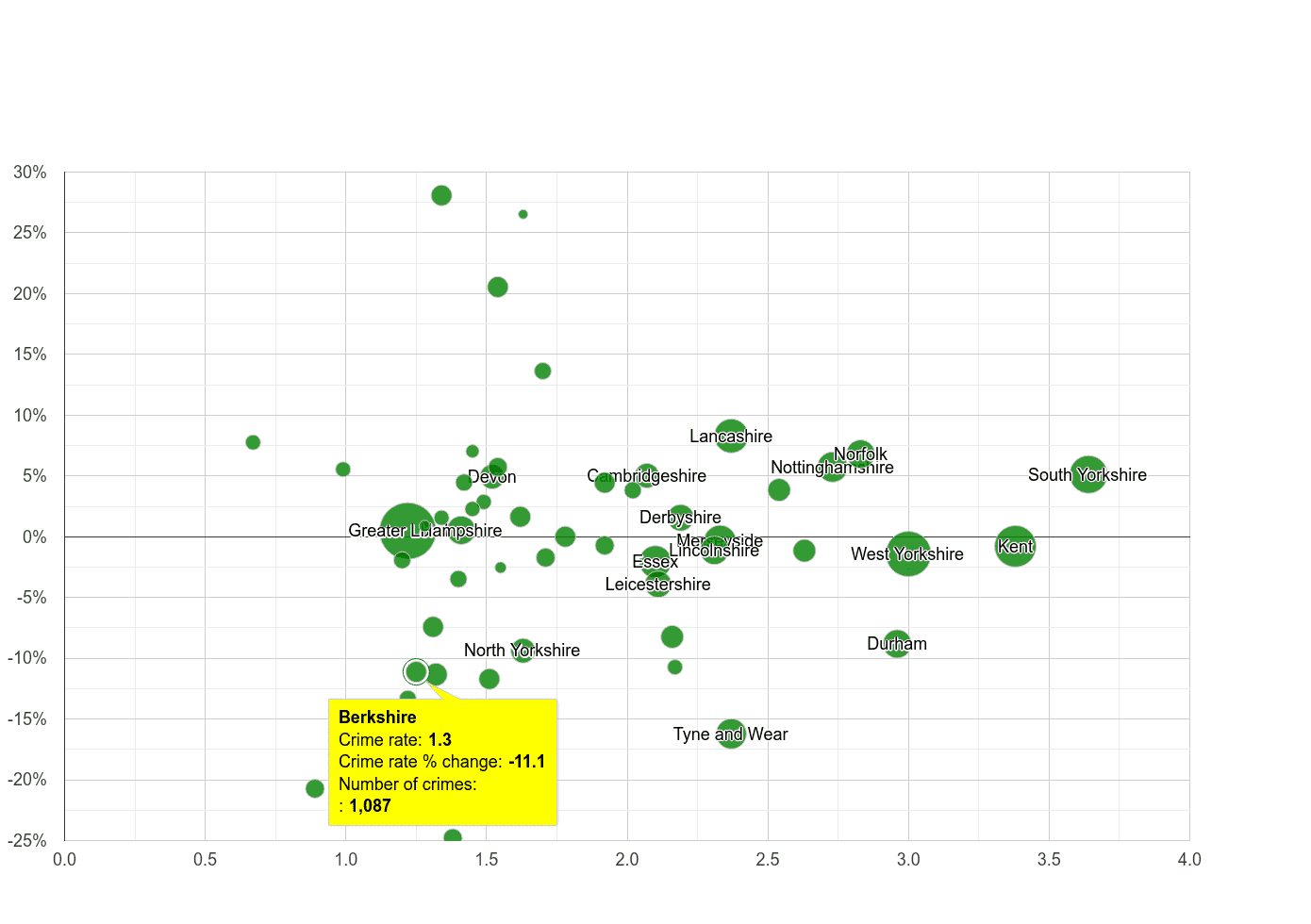 Berkshire other crime rate compared to other counties