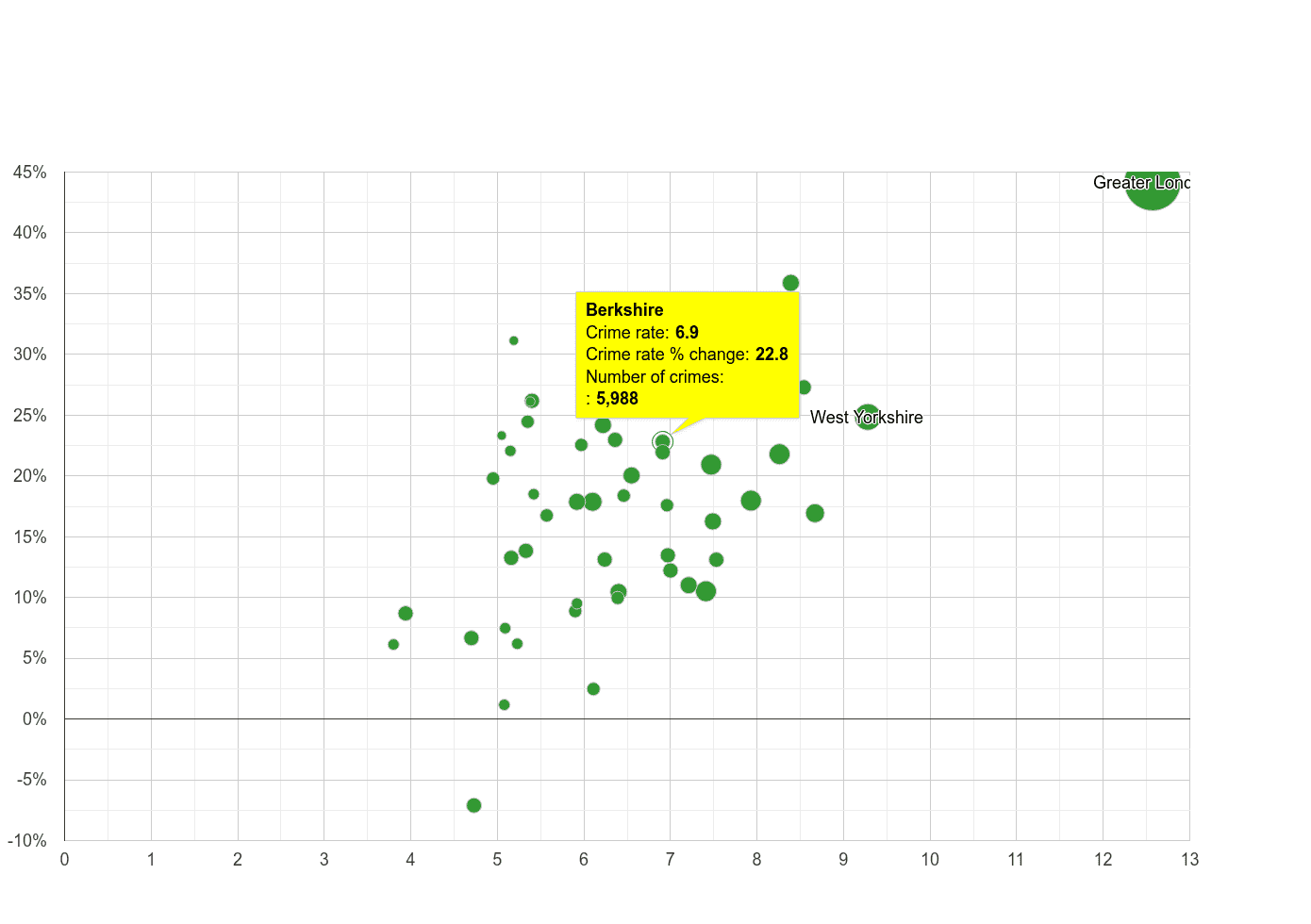 Berkshire other theft crime rate compared to other counties