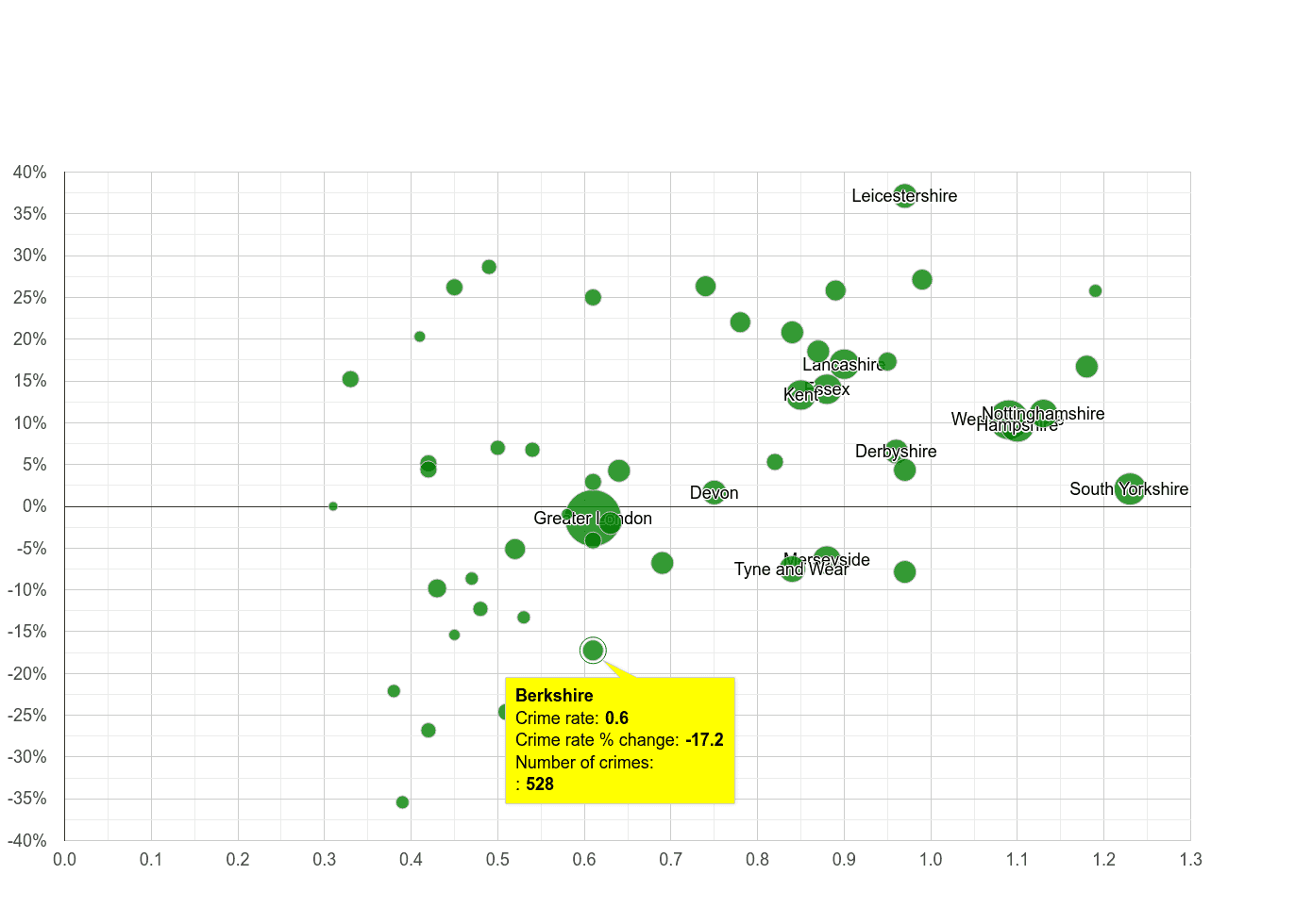 Berkshire possession of weapons crime rate compared to other counties