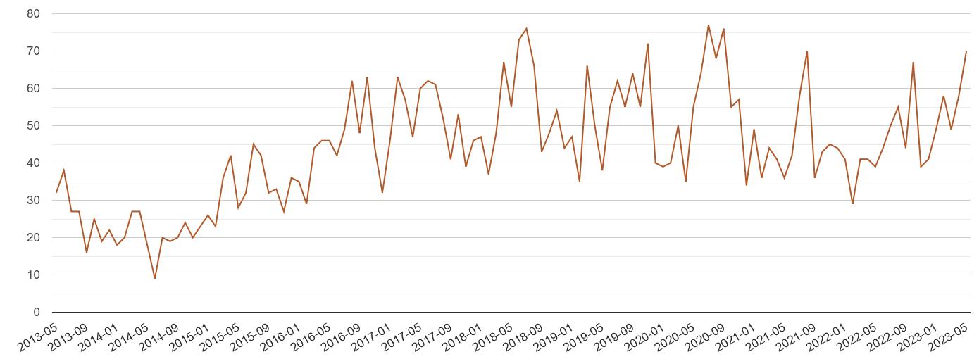 Berkshire possession of weapons crime volume