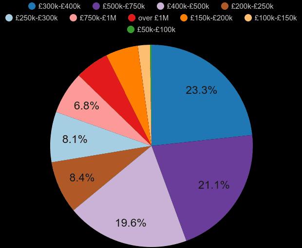 Berkshire property sales share by price range