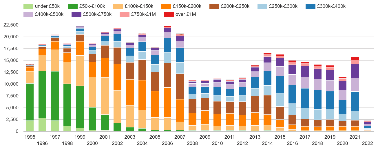 Berkshire property sales volumes