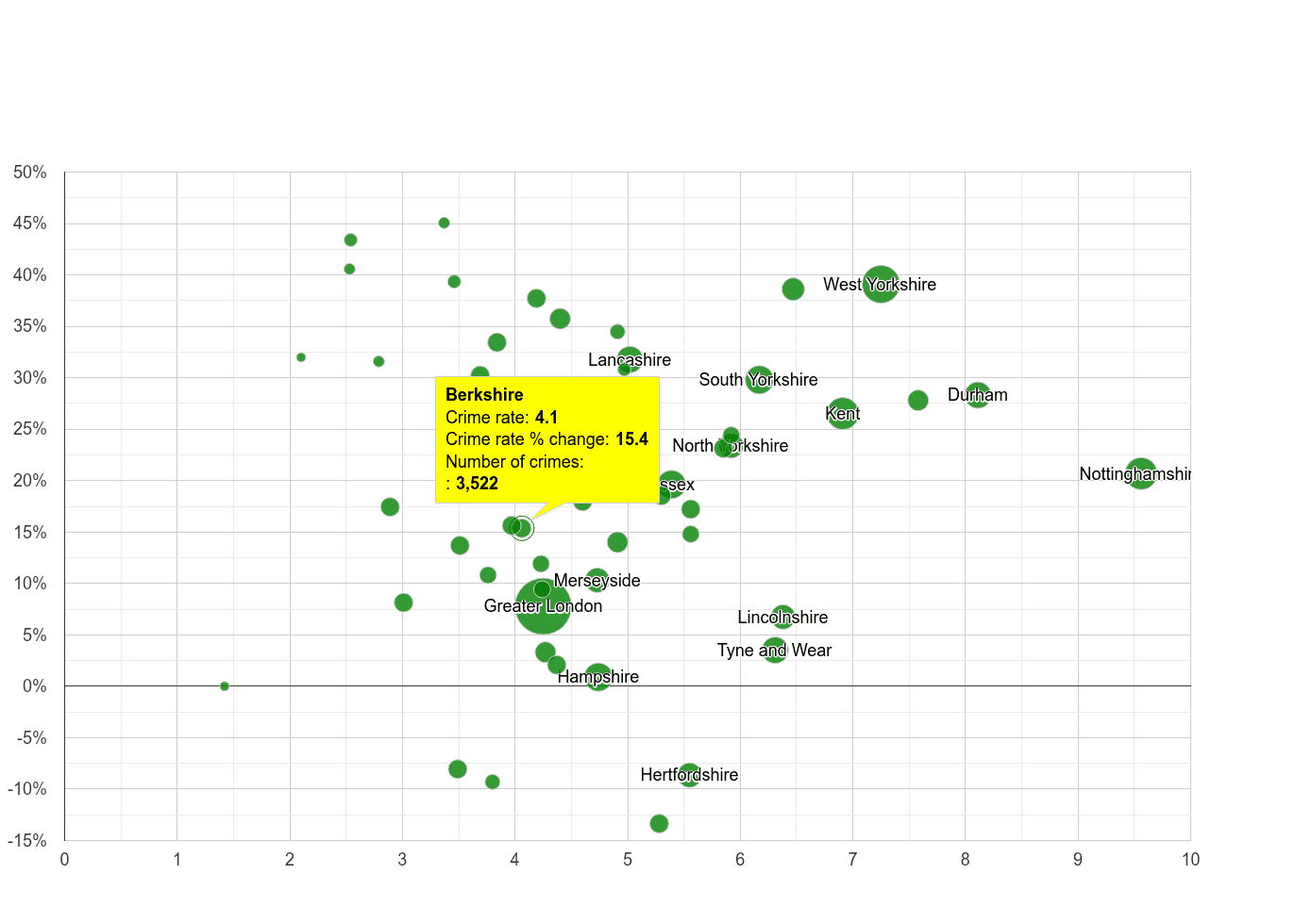 Berkshire shoplifting crime rate compared to other counties