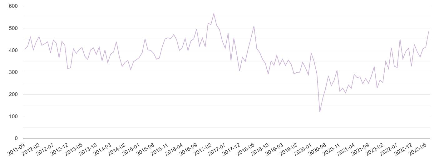 Berkshire shoplifting crime volume