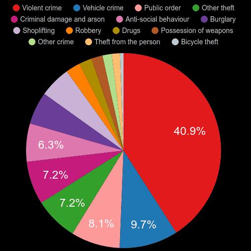 Birmingham crime statistics