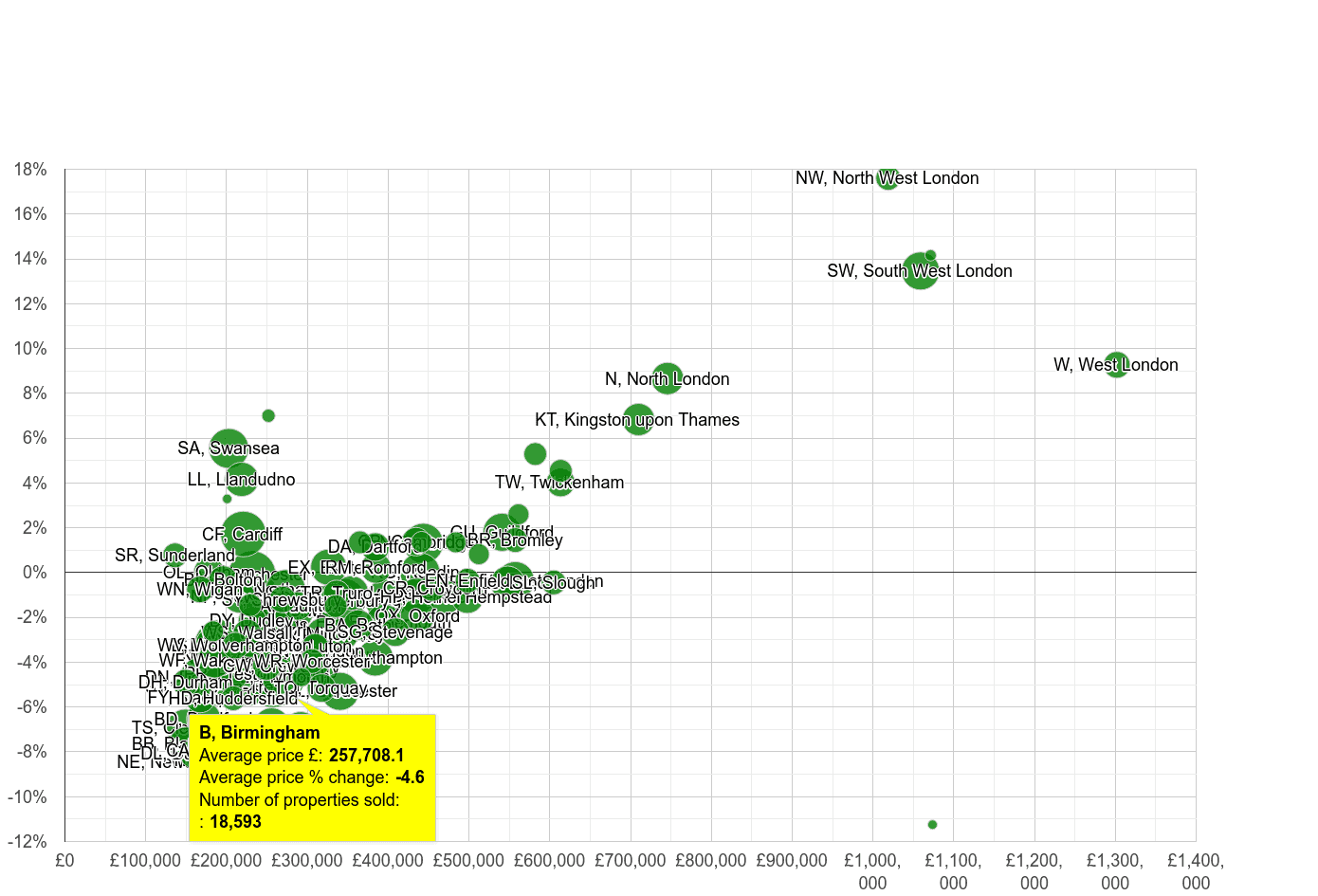 Birmingham house prices compared to other areas