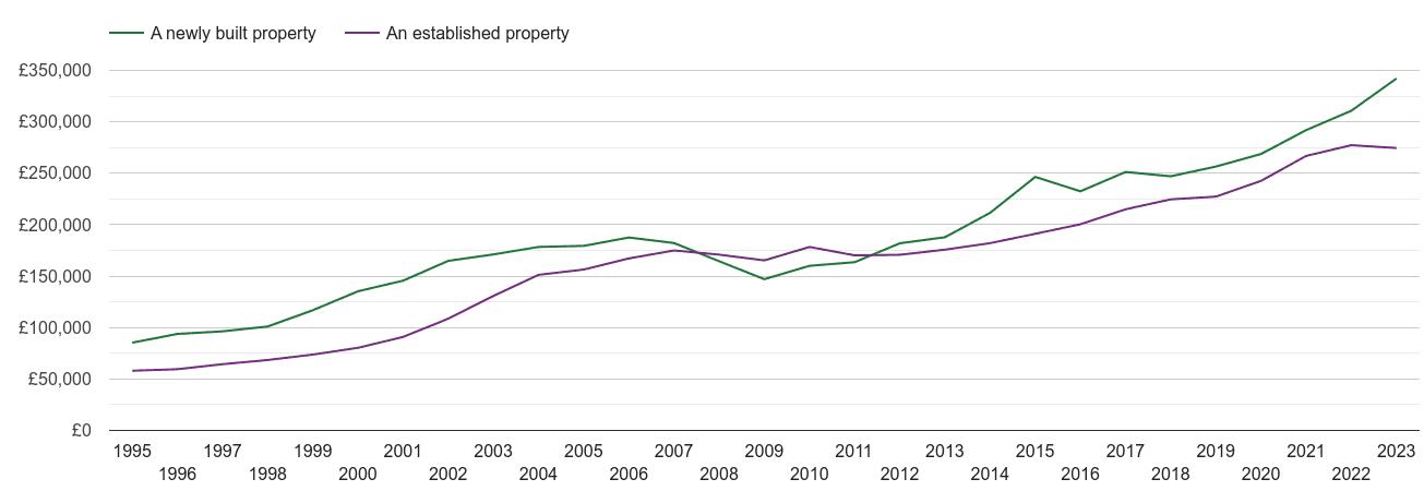 Birmingham house prices new vs established