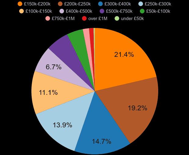 Birmingham property sales share by price range