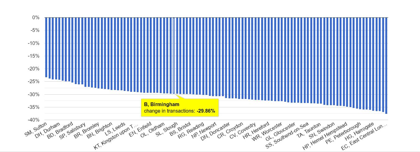 Birmingham sales volume change rank