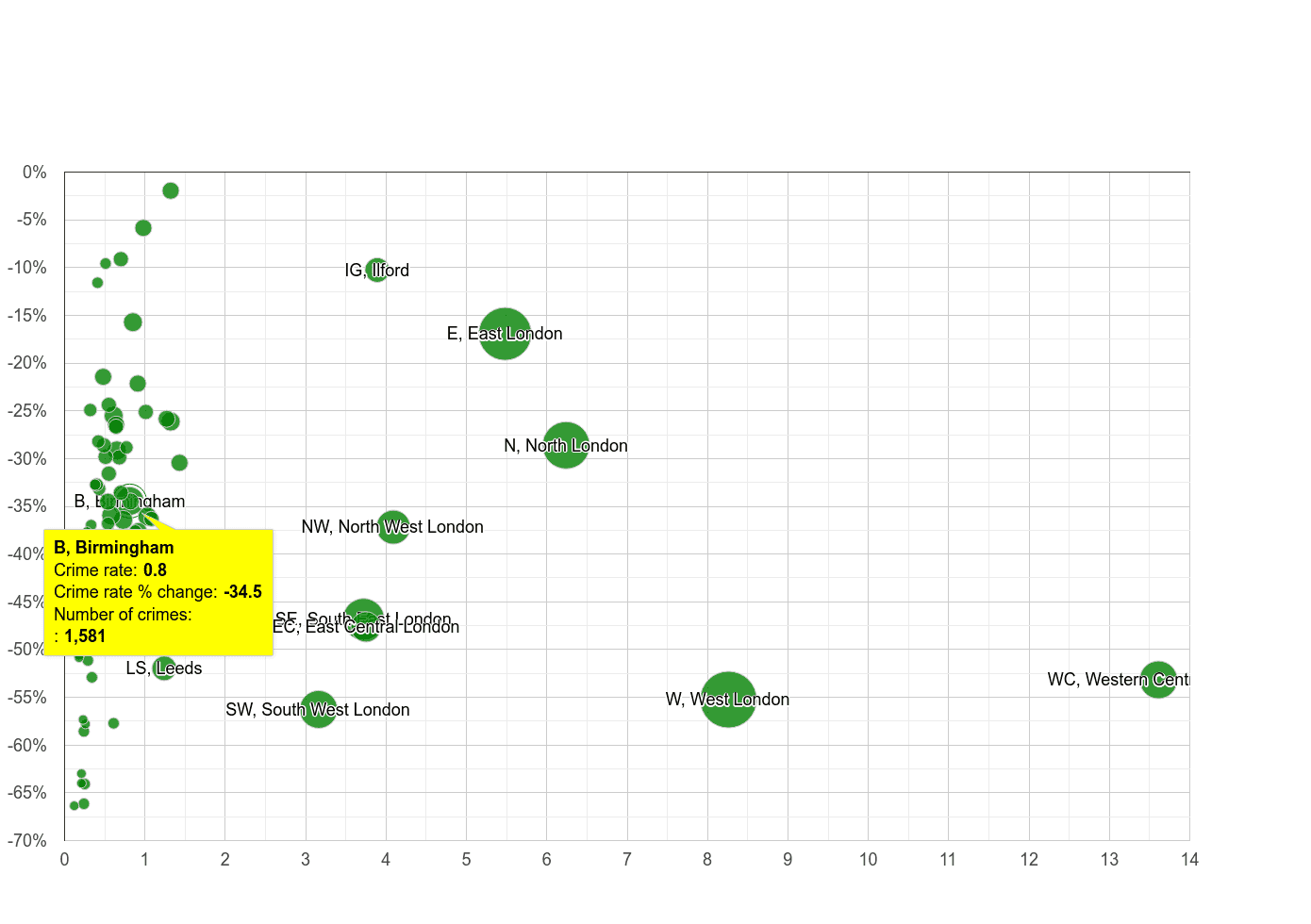 Birmingham theft from the person crime rate compared to other areas