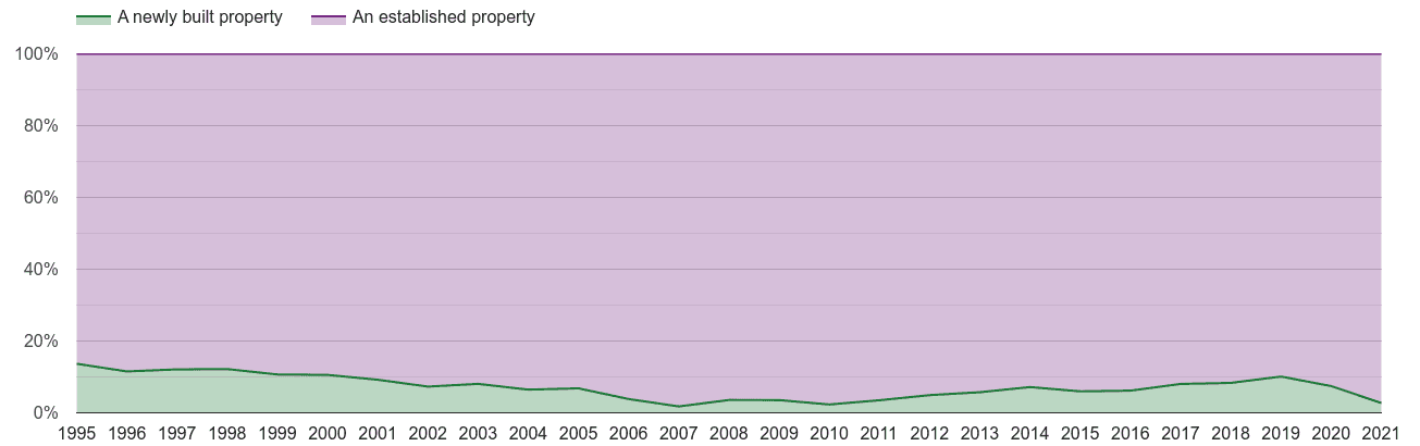 Blackburn annual sales share of new homes and older homes