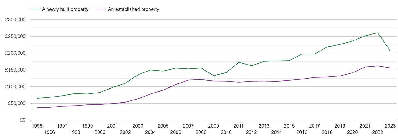 Blackburn house prices new vs established