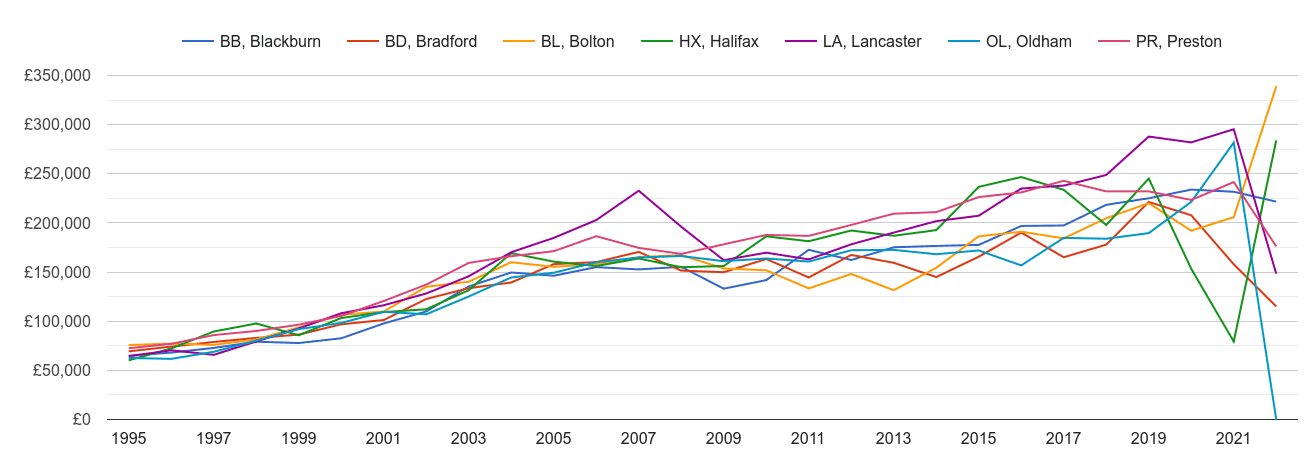 Blackburn new home prices and nearby areas
