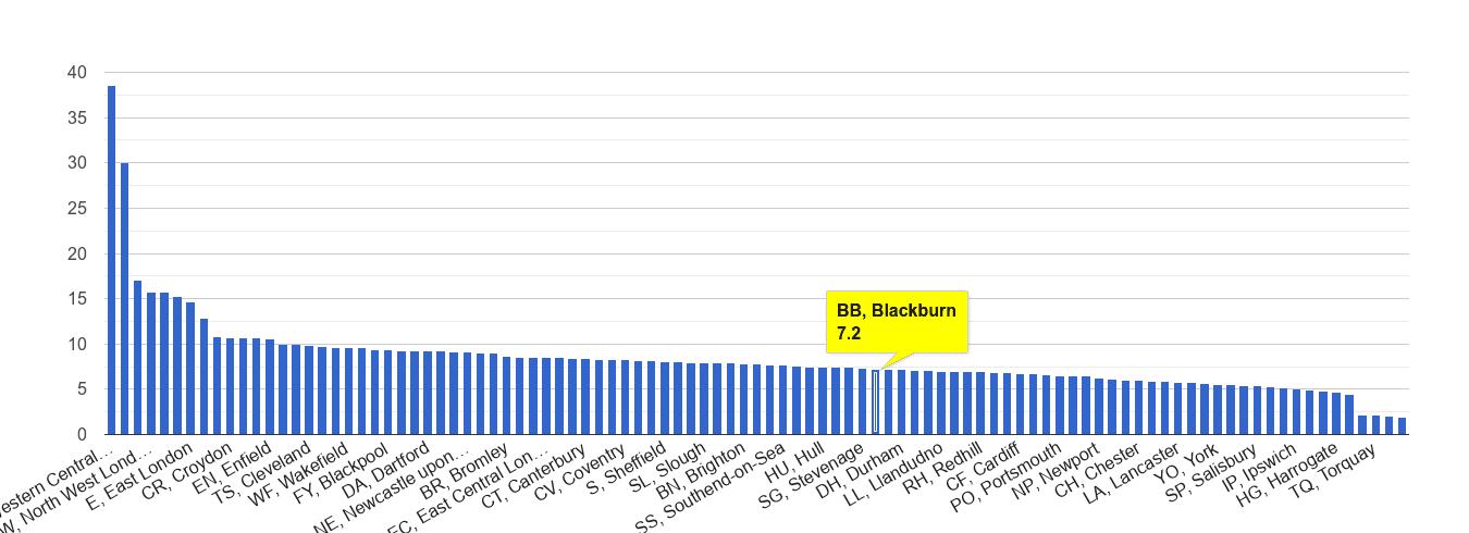 Blackburn other theft crime rate rank