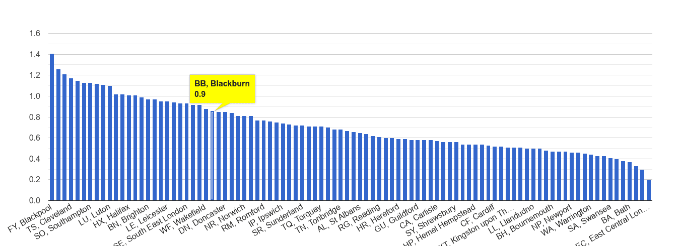 Blackburn possession of weapons crime rate rank