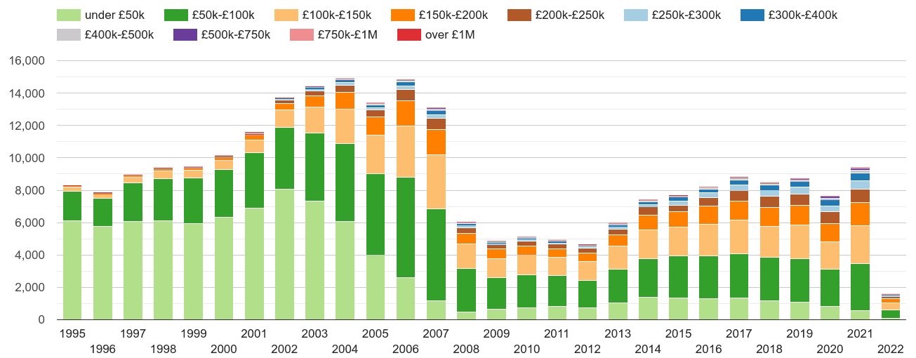 Blackburn property sales volumes