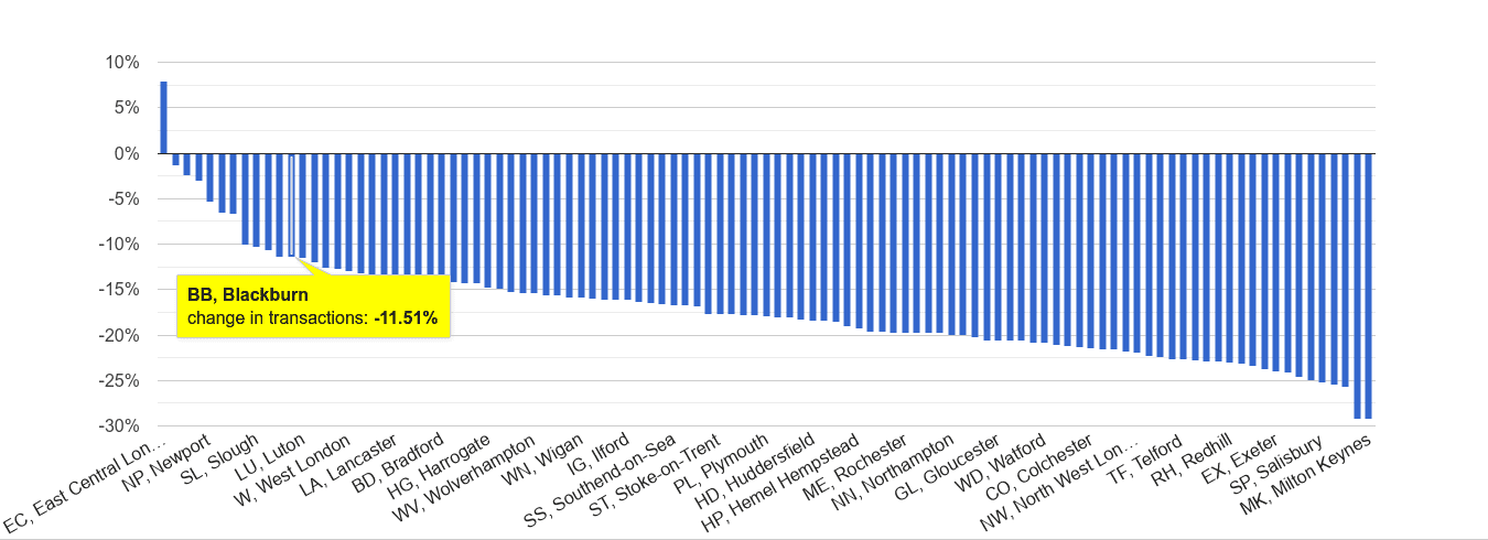 Blackburn sales volume change rank