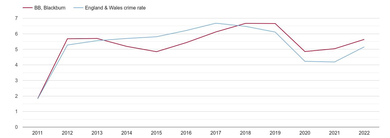 Blackburn shoplifting crime rate