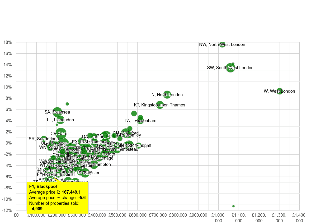 Blackpool house prices compared to other areas