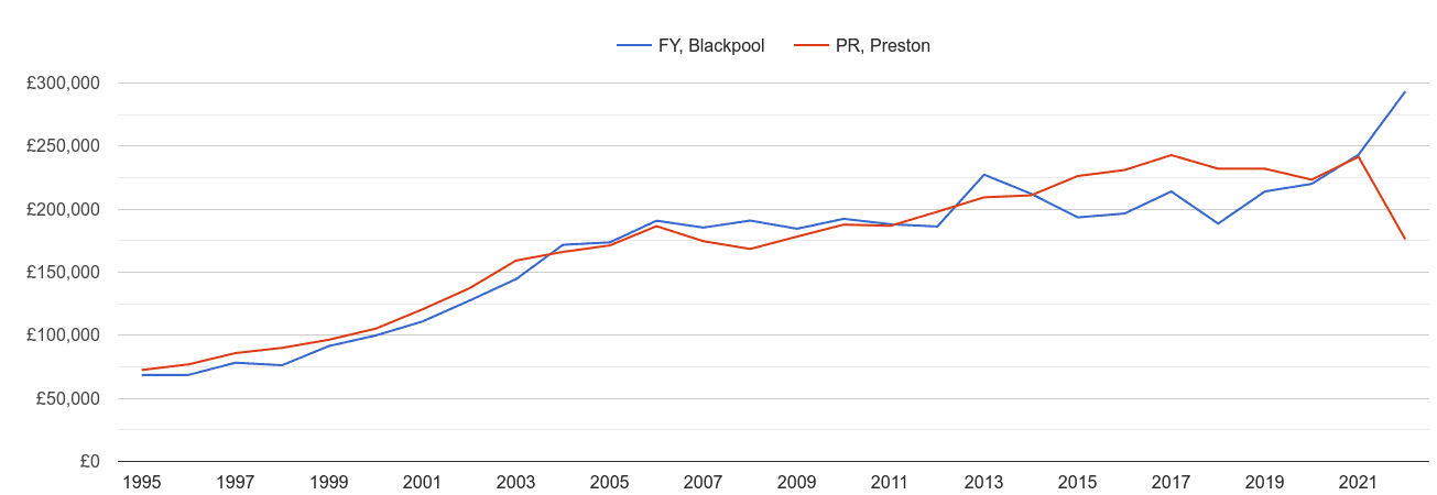Blackpool new home prices and nearby areas
