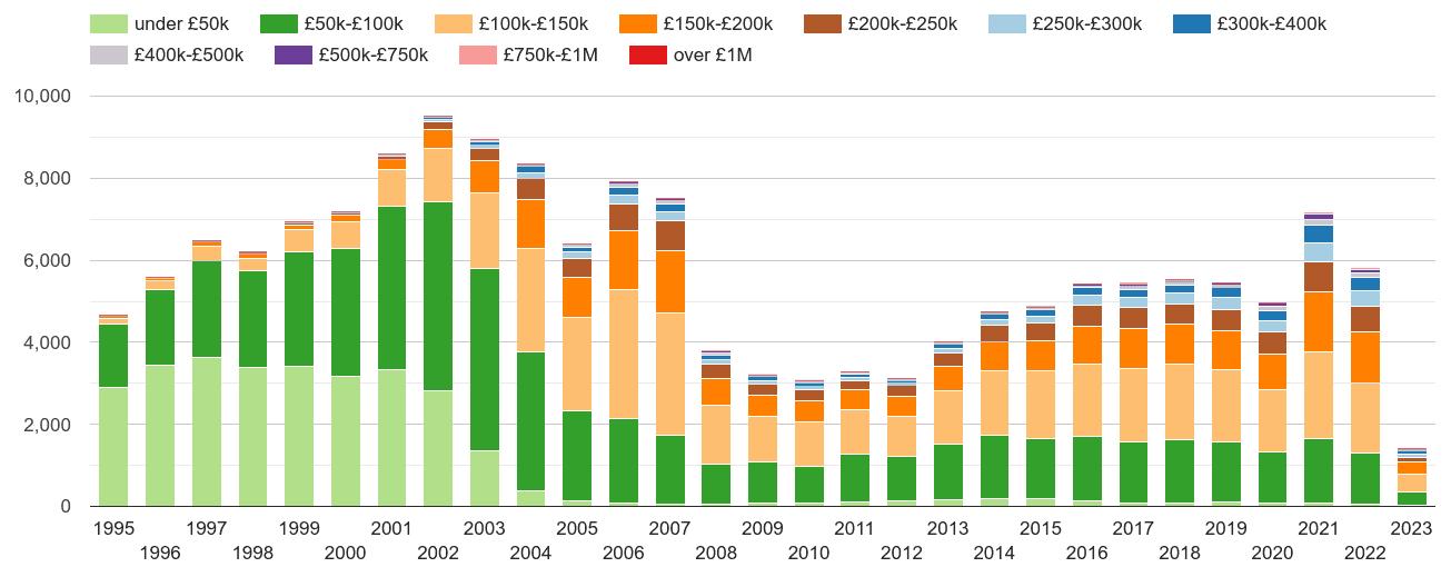 Blackpool property sales volumes