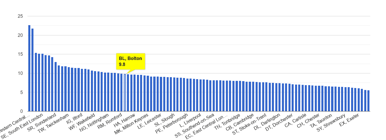 Bolton other theft crime rate rank