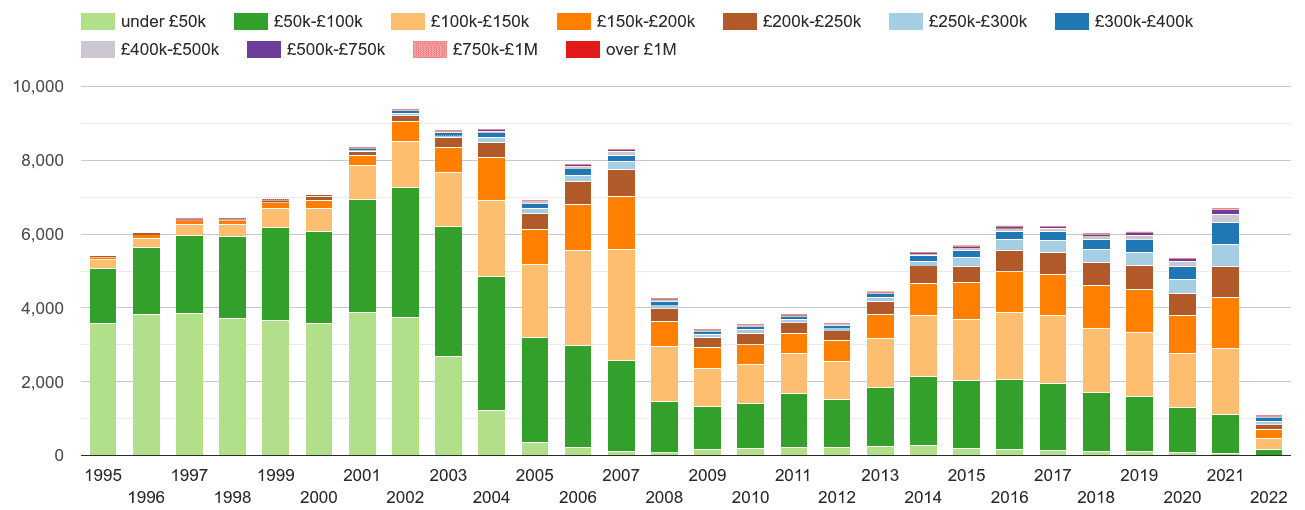 Bolton property sales volumes
