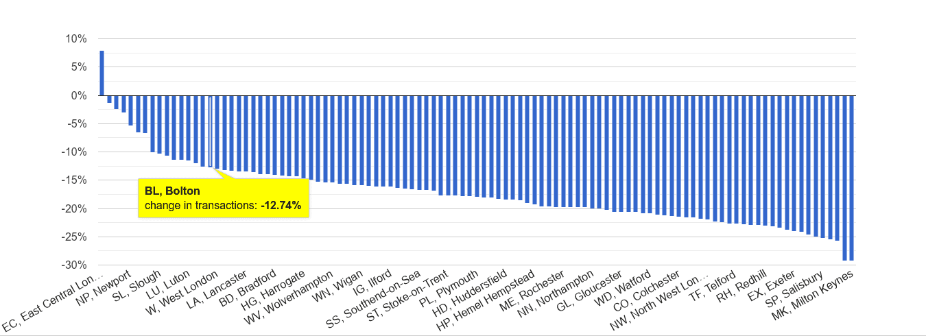 Bolton sales volume change rank