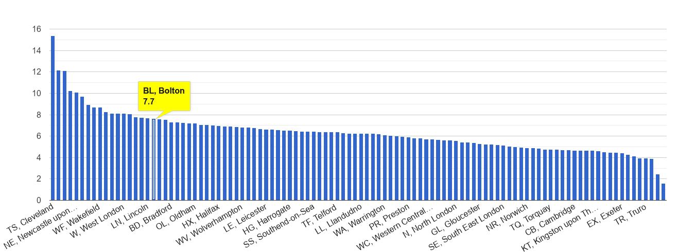 Bolton shoplifting crime rate rank