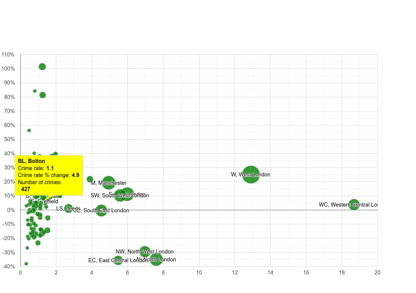 Bolton theft from the person crime rate compared to other areas