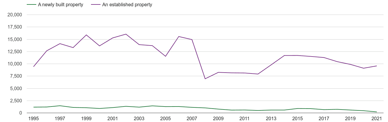 Bournemouth annual sales of new homes and older homes