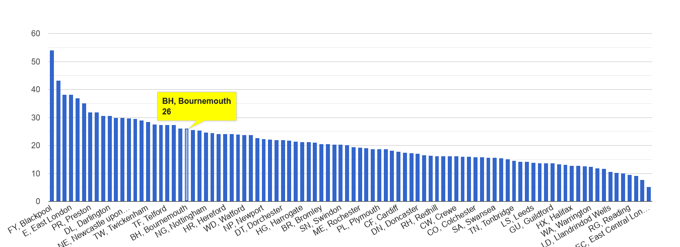 Bournemouth antisocial behaviour crime rate rank