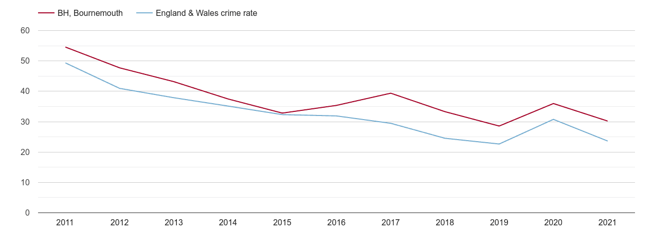 Bournemouth antisocial behaviour crime rate