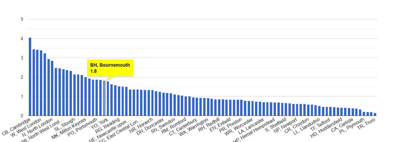 Bournemouth bicycle theft crime rate rank