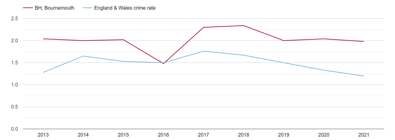 Bournemouth bicycle theft crime rate