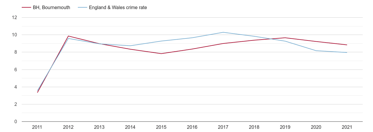 Bournemouth criminal damage and arson crime rate