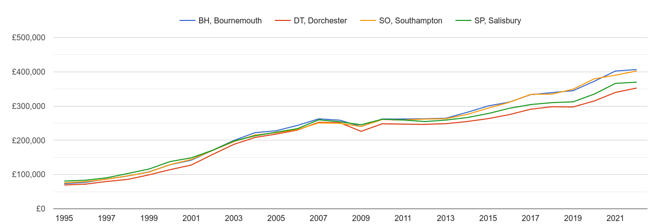 Bournemouth house prices and nearby areas